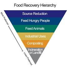foodrec